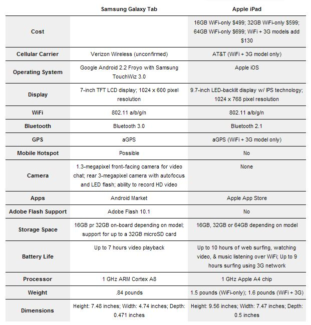 google vs apple tablet samsung galaxy tab vs apple ipad