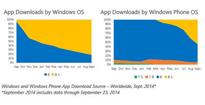 App downloads, Windows purchases, dev results