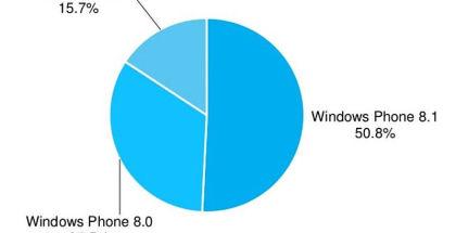 Windows Phone ecosystem. WP fragmentation, WP8.1 OS stats